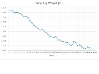 weight chart 9-1-18